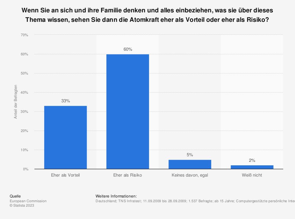 Statistik: Wenn Sie an sich und ihre Familie denken und alles einbeziehen, was sie über dieses Thema wissen, sehen Sie dann die Atomkraft eher als Vorteil oder eher als Risiko?  | Statista