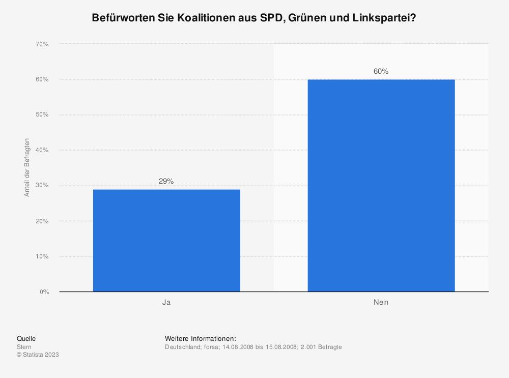 Statistik: Befürworten Sie Koalitionen aus SPD, Grünen und Linkspartei? | Statista