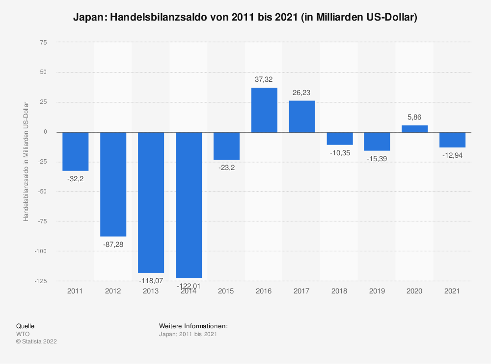 Statistik: Japan: Handelsbilanzsaldo von 2005 bis 2015 (in Milliarden US-Dollar) | Statista