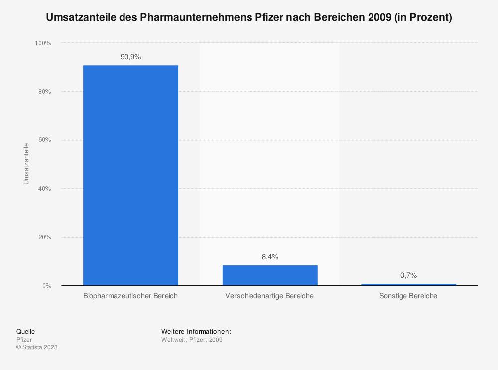 Statistik: Umsatzanteile des Pharmaunternehmens Pfizer nach Bereichen 2009 (in Prozent) | Statista