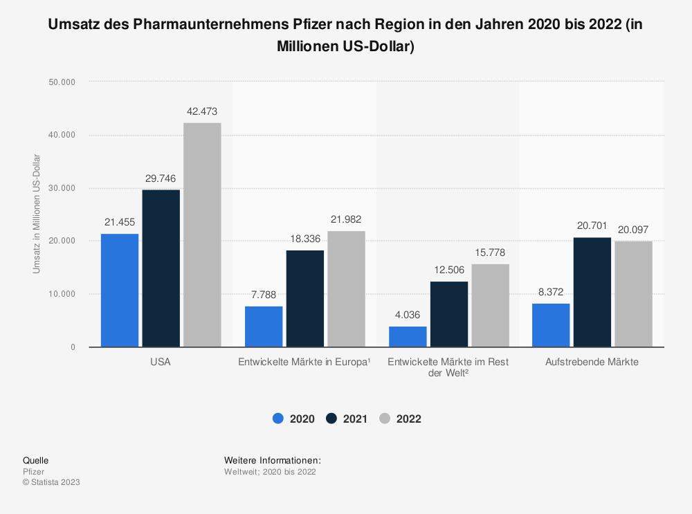 Statistik: Umsatz des Pharmaunternehmens Pfizer nach Region in den Jahren 2014 bis 2018 (in Millionen US-Dollar) | Statista