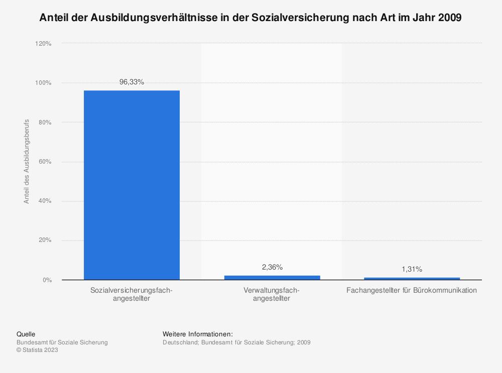 Statistik: Anteil der Ausbildungsverhältnisse in der Sozialversicherung nach Art im Jahr 2009 | Statista