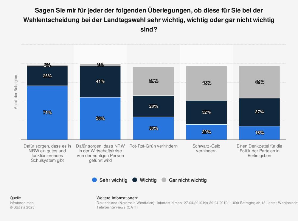 Statistik: Sagen Sie mir für jeder der folgenden Überlegungen, ob diese für Sie bei der Wahlentscheidung bei der Landtagswahl sehr wichtig, wichtig oder gar nicht wichtig sind? | Statista