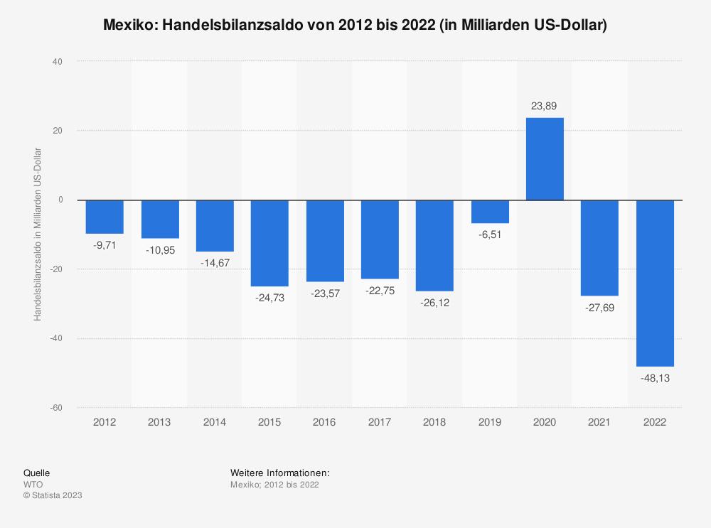 Statistik: Mexiko: Handelsbilanzsaldo von 2009 bis 2019 (in Milliarden US-Dollar) | Statista