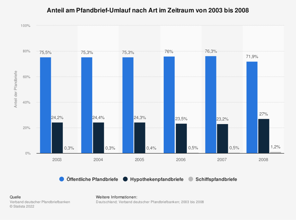 Statistik: Anteil am Pfandbrief-Umlauf nach Art im Zeitraum von 2003 bis 2008 | Statista