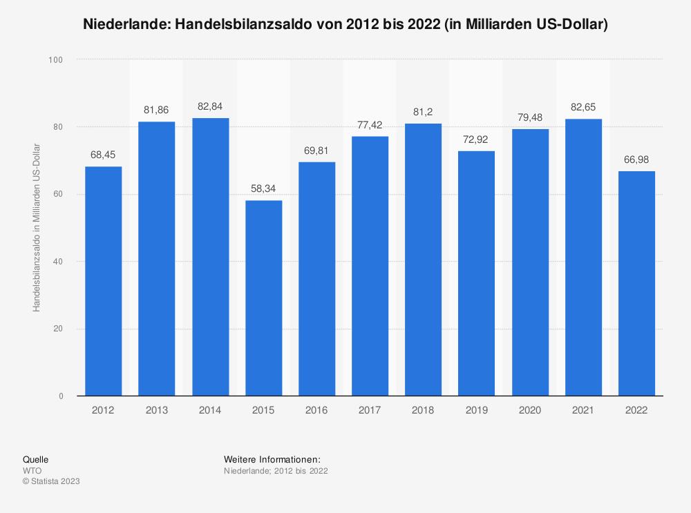 Statistik: Niederlande: Handelsbilanzsaldo von 2007 bis 2017 (in Milliarden US-Dollar) | Statista