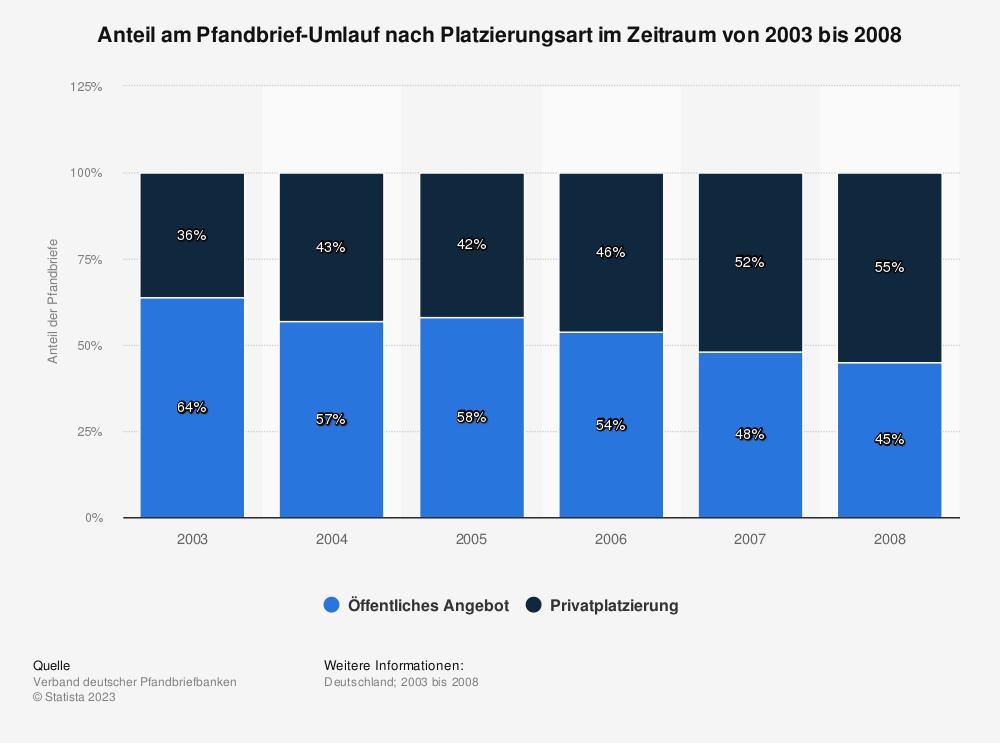 Statistik: Anteil am Pfandbrief-Umlauf nach Platzierungsart im Zeitraum von 2003 bis 2008 | Statista