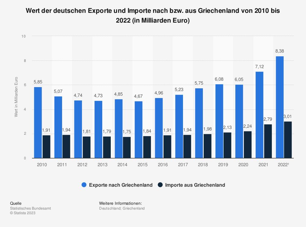 Statistik: Wert der deutschen Exporte und Importe nach bzw. aus Griechenland von 2007 bis 2020 (in Milliarden Euro)   Statista
