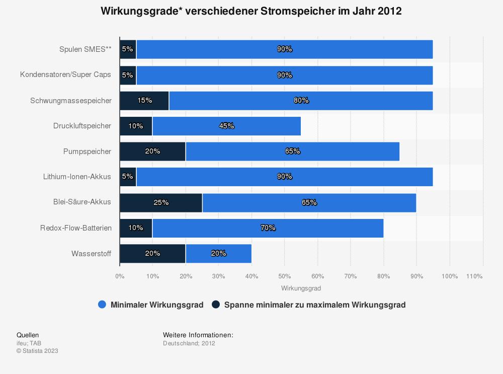 Statistik: Wirkungsgrade* verschiedener Stromspeicher im Jahr 2012 | Statista