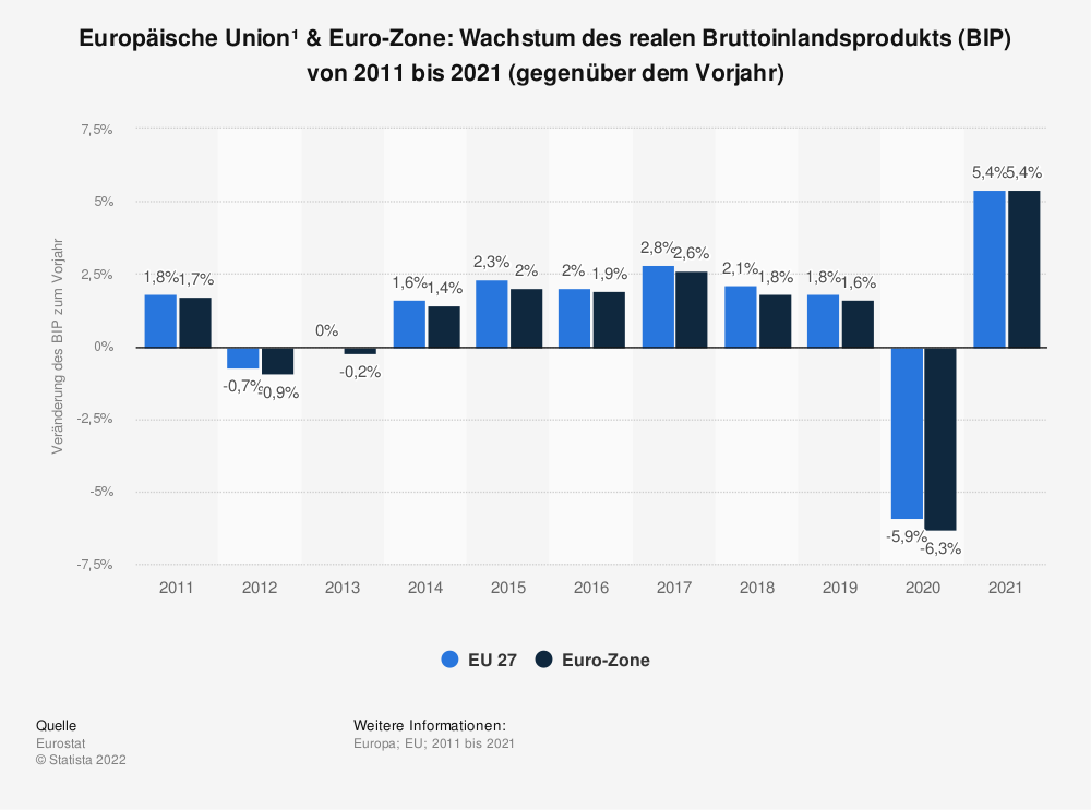 Statistik: Europäische Union & Euro-Zone: Wachstum des realen Bruttoinlandsprodukts (BIP) von 2008 bis 2018 (gegenüber dem Vorjahr) | Statista
