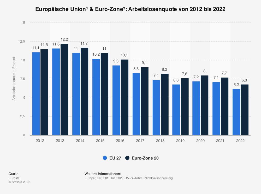 Statistik: Europäische Union & Euro-Zone: Arbeitslosenquote von 2007 bis 2017 | Statista