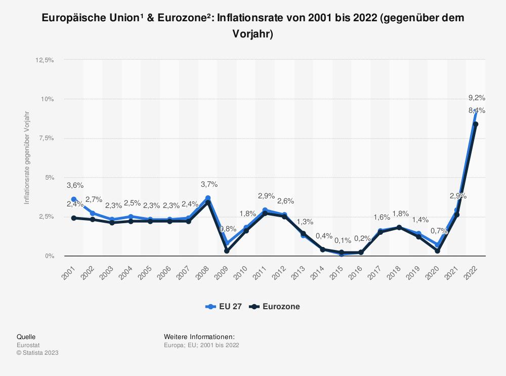Statistik: Europäische Union & Euro-Zone: Inflationsrate von 2008 bis 2018 (gegenüber dem Vorjahr) | Statista