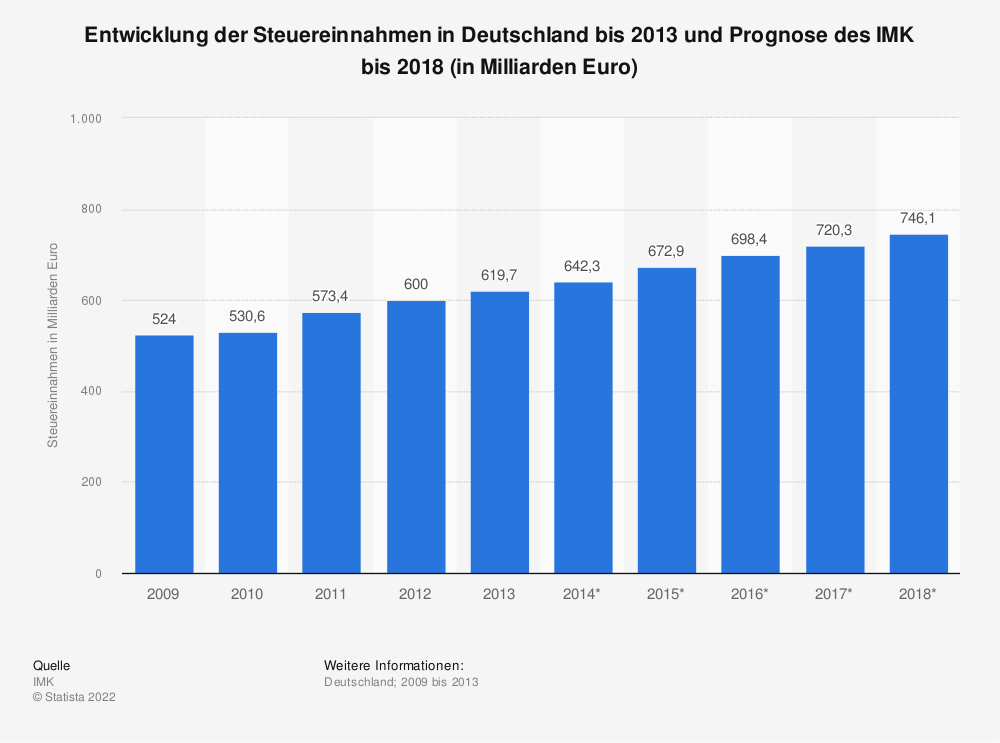 Statistik: Entwicklung der Steuereinnahmen in Deutschland bis 2013 und Prognose des IMK bis 2018 (in Milliarden Euro) | Statista