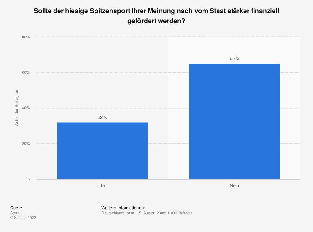 Statistik: Sollte der hiesige Spitzensport Ihrer Meinung nach vom Staat stärker finanziell gefördert werden?   Statista
