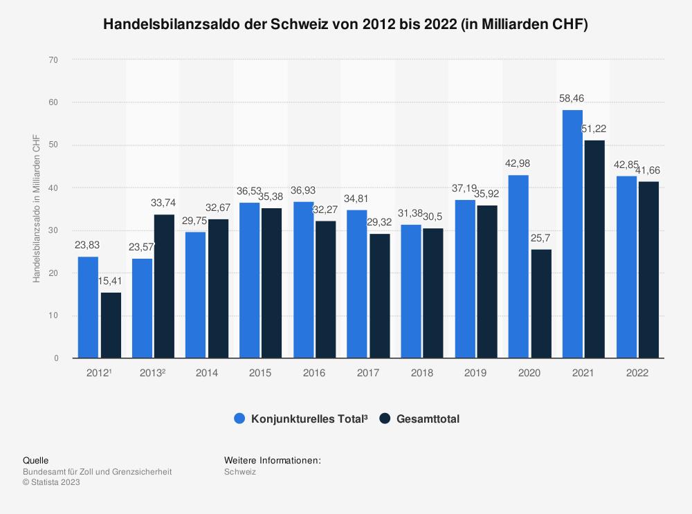 Statistik: Handelsbilanzsaldo der Schweiz von 2009 bis 2019 (in Milliarden CHF) | Statista