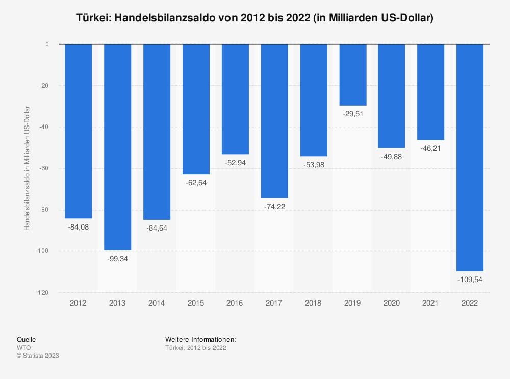 Statistik: Türkei: Handelsbilanzsaldo von 2007 bis 2017 (in Milliarden US-Dollar) | Statista