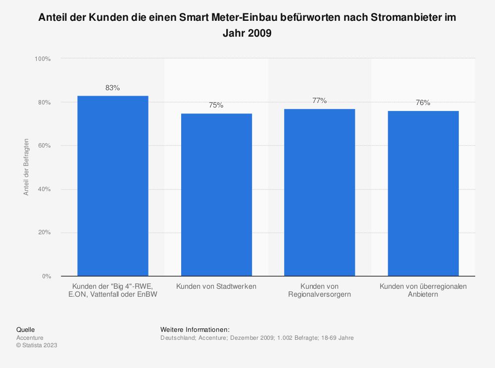 Statistik: Anteil der Kunden die einen Smart Meter-Einbau befürworten nach Stromanbieter im Jahr 2009   Statista