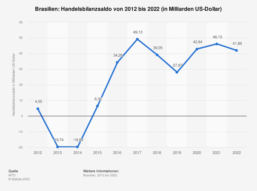 Statistik: Brasilien: Handelsbilanzsaldo von 2009 bis 2019 (in Milliarden US-Dollar) | Statista