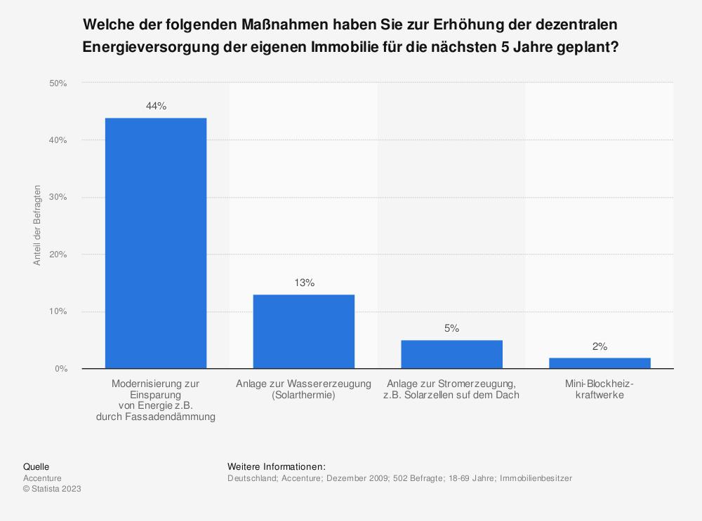 Statistik: Welche der folgenden Maßnahmen haben Sie zur Erhöhung der dezentralen Energieversorgung der eigenen Immobilie für die nächsten 5 Jahre geplant? | Statista