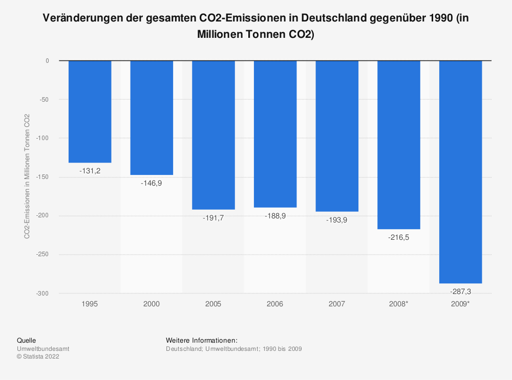 Statistik: Veränderungen der gesamten CO2-Emissionen in Deutschland gegenüber 1990 (in Millionen Tonnen CO2) | Statista