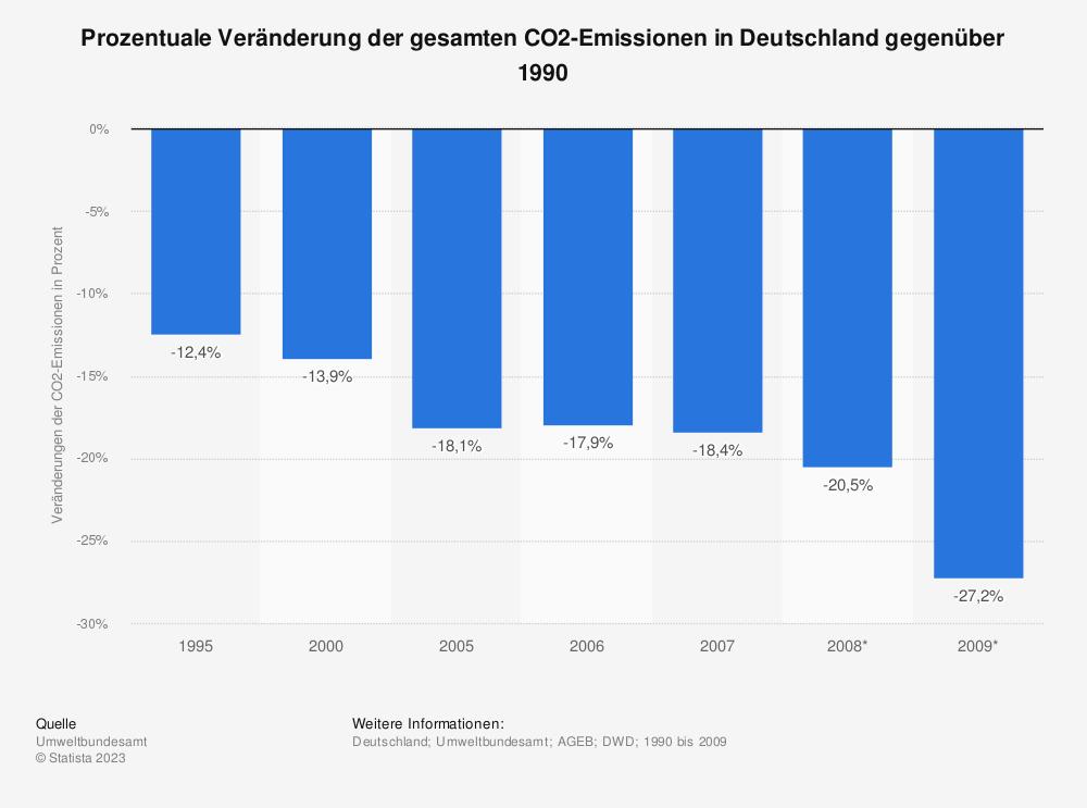 Statistik: Prozentuale Veränderung der gesamten CO2-Emissionen in Deutschland gegenüber 1990 | Statista
