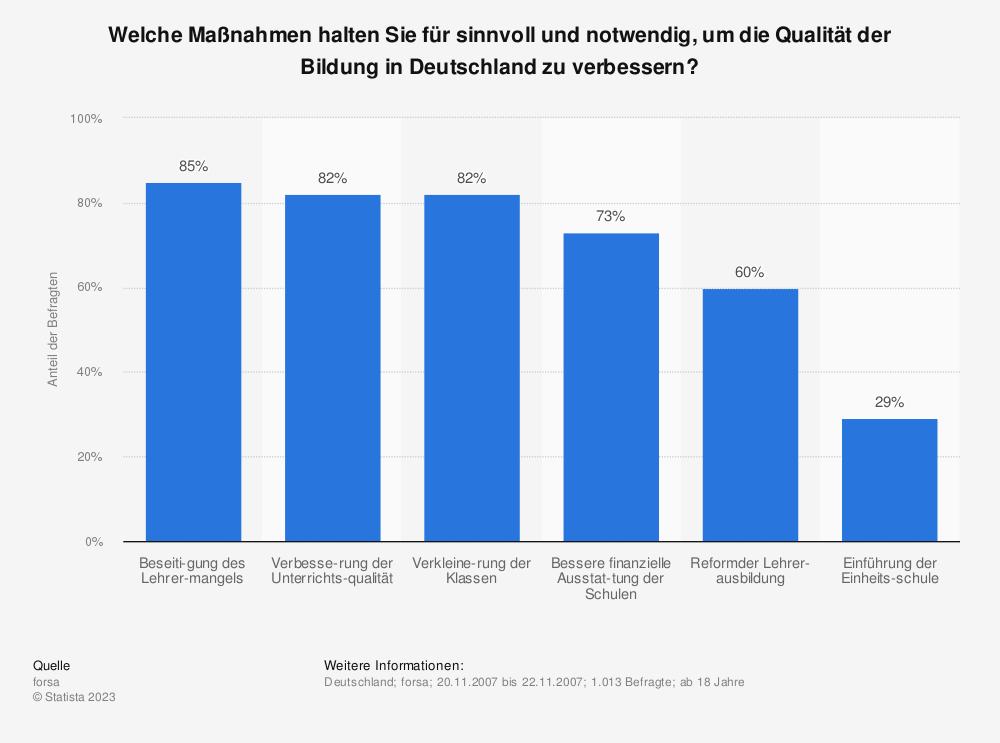 Statistik: Welche Maßnahmen halten Sie für sinnvoll und notwendig, um die Qualität der Bildung in Deutschland zu verbessern? | Statista