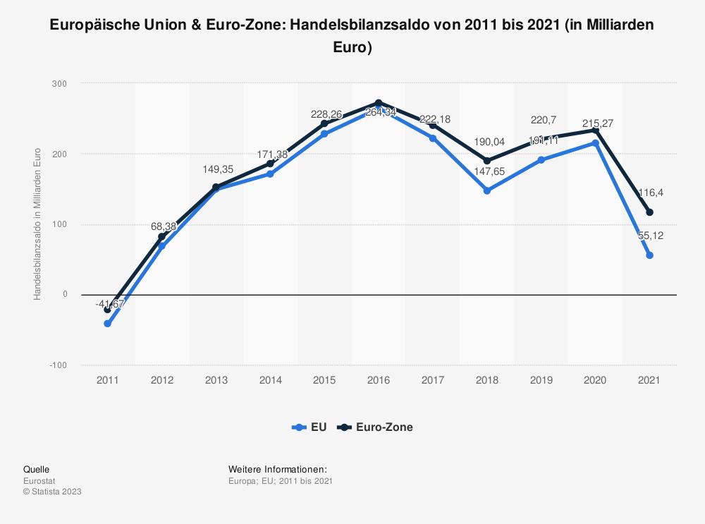 Statistik: Europäische Union & Euro-Zone: Handelsbilanzsaldo von 2008 bis 2018 (in Milliarden Euro) | Statista
