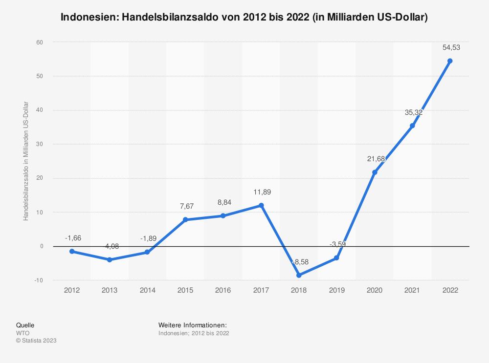 Statistik: Indonesien: Handelsbilanzsaldo von 2009 bis 2019 (in Milliarden US-Dollar)   Statista