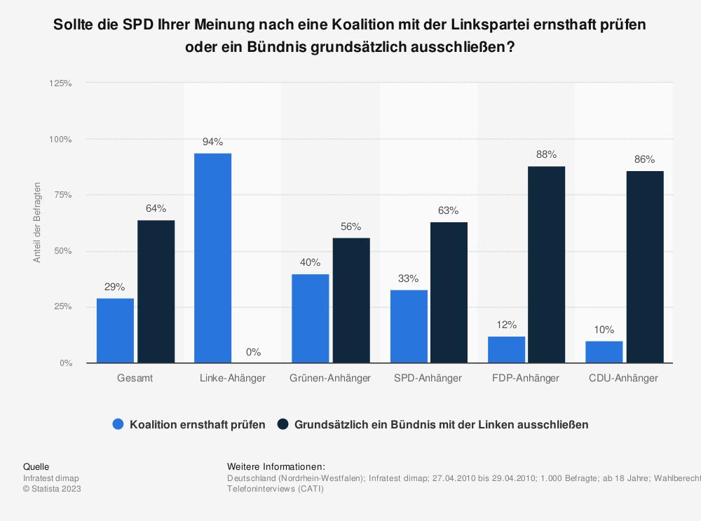 Statistik: Sollte die SPD Ihrer Meinung nach eine Koalition mit der Linkspartei ernsthaft prüfen oder ein Bündnis grundsätzlich ausschließen? | Statista
