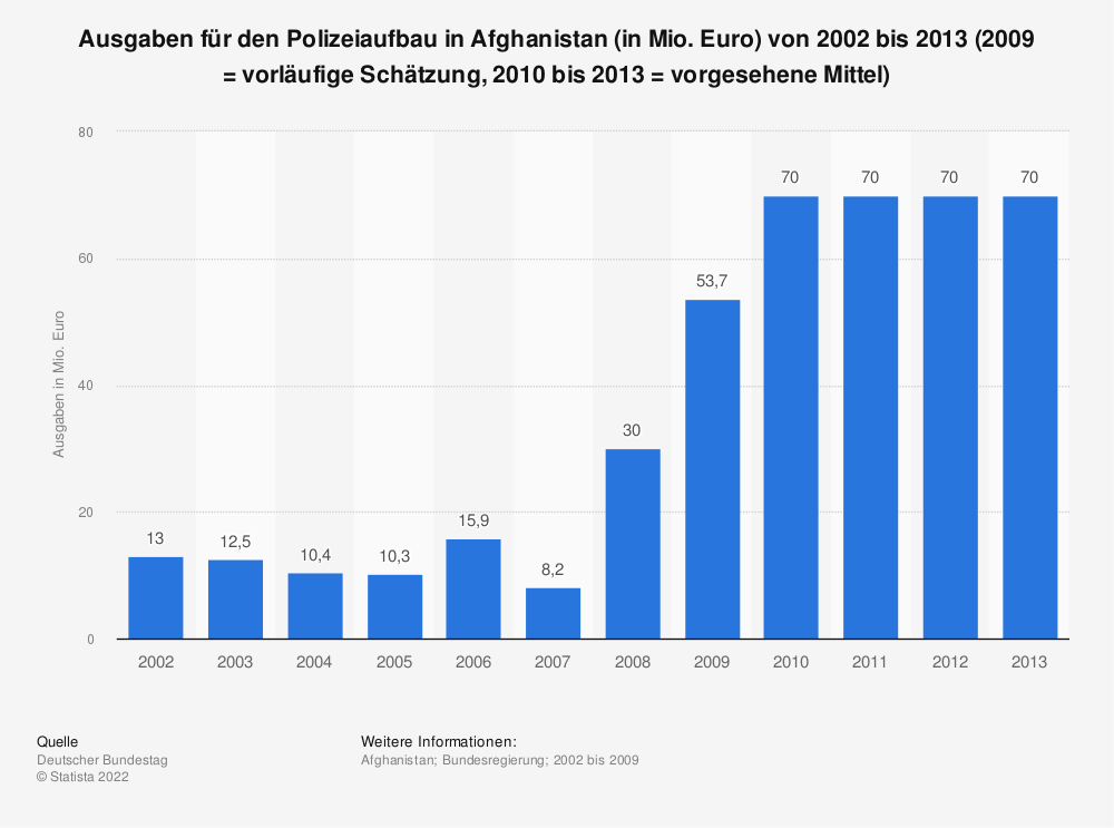 Statistik: Ausgaben für den Polizeiaufbau in Afghanistan (in Mio. Euro) von 2002 bis 2013 (2009 = vorläufige Schätzung, 2010 bis 2013 = vorgesehene Mittel) | Statista