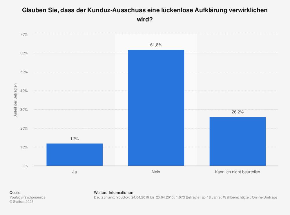 Statistik: Glauben Sie, dass der Kunduz-Ausschuss eine lückenlose Aufklärung verwirklichen wird? | Statista
