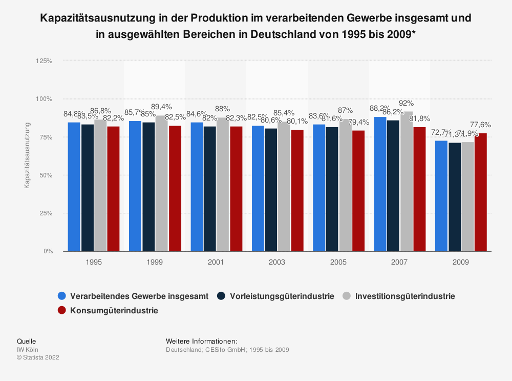 Statistik: Kapazitätsausnutzung in der Produktion im verarbeitenden Gewerbe insgesamt und in ausgewählten Bereichen in Deutschland von 1995 bis 2009* | Statista