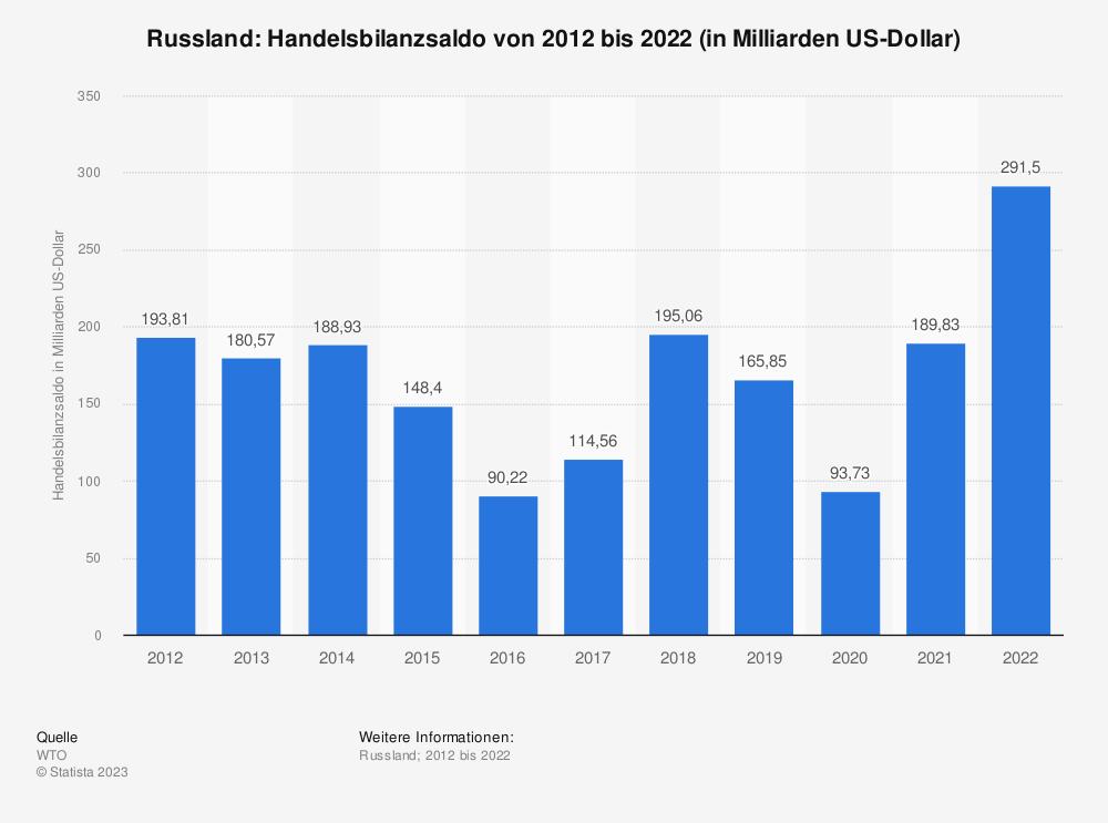 Statistik: Russland: Handelsbilanzsaldo von 2008 bis 2018 (in Milliarden US-Dollar) | Statista