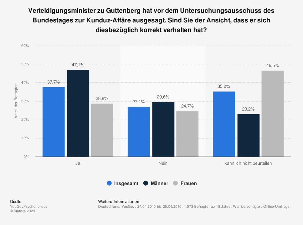 Statistik: Verteidigungsminister zu Guttenberg hat vor dem Untersuchungsausschuss des Bundestages zur Kunduz-Affäre ausgesagt. Sind Sie der Ansicht, dass er sich diesbezüglich korrekt verhalten hat? | Statista