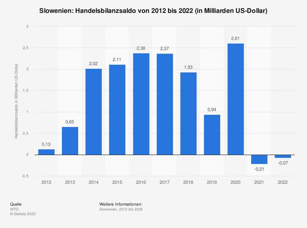 Statistik: Slowenien: Handelsbilanzsaldo von 2008 bis 2018 (in Milliarden US-Dollar) | Statista