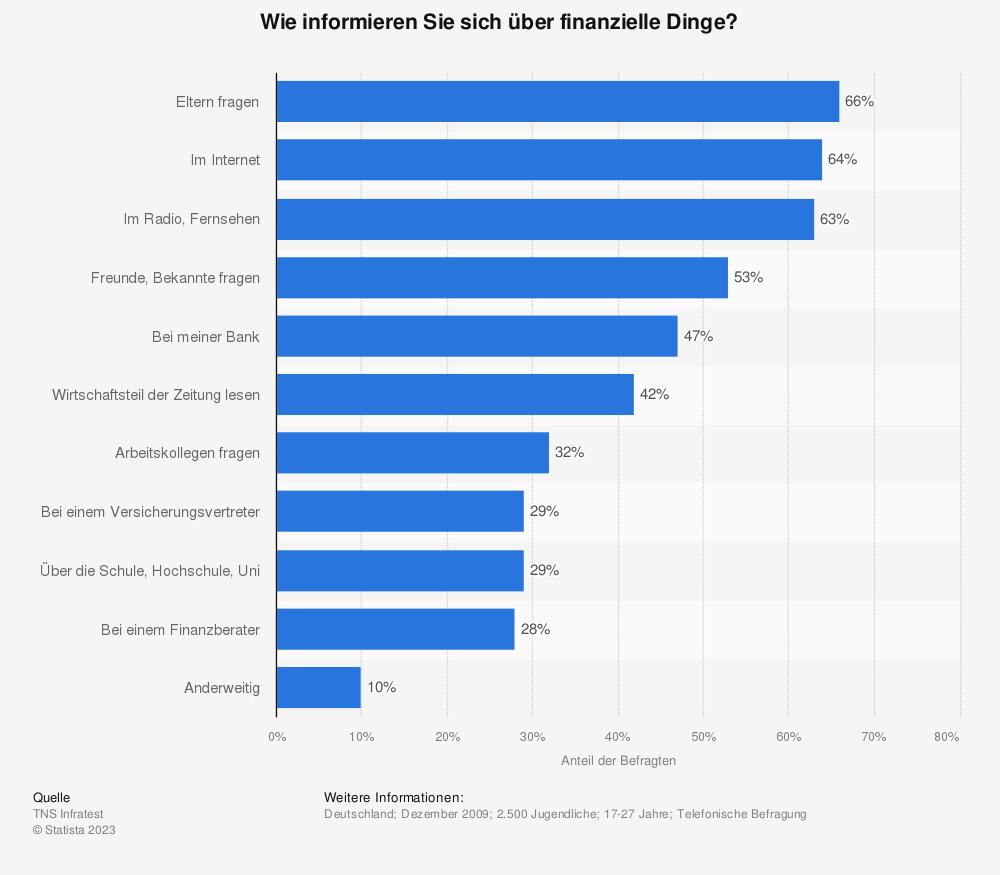 Statistik: Wie informieren Sie sich über finanzielle Dinge? | Statista