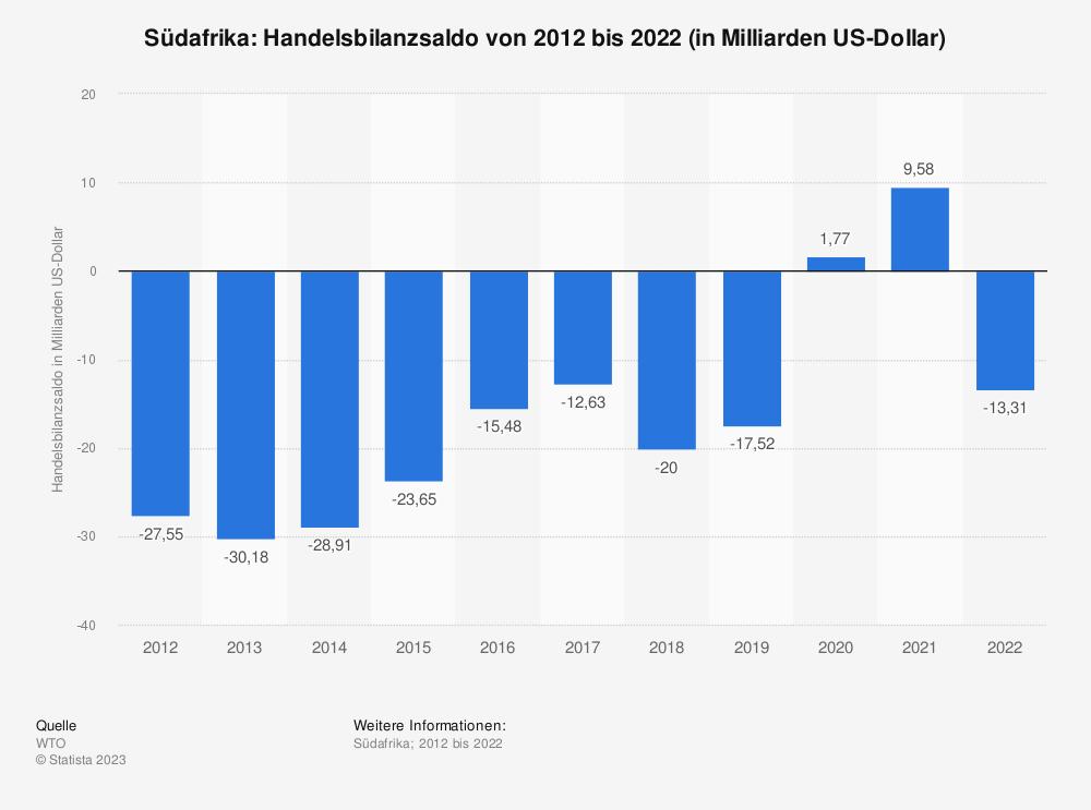Statistik: Südafrika: Handelsbilanzsaldo von 2010 bis 2020 (in Milliarden US-Dollar) | Statista