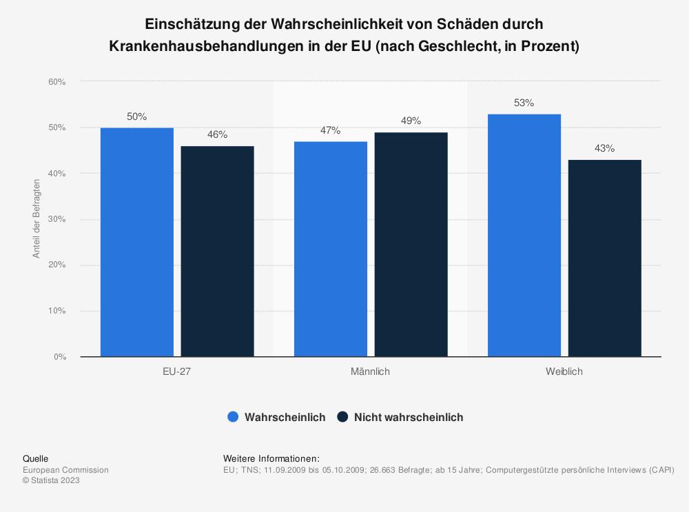 Statistik: Einschätzung der Wahrscheinlichkeit von Schäden durch Krankenhausbehandlungen in der EU (nach Geschlecht, in Prozent)   Statista