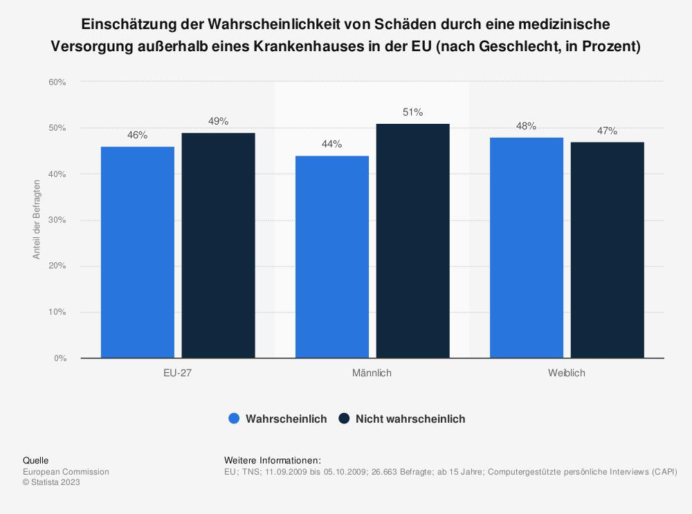 Statistik: Einschätzung der Wahrscheinlichkeit von Schäden durch eine medizinische Versorgung außerhalb eines Krankenhauses in der EU (nach Geschlecht, in Prozent) | Statista