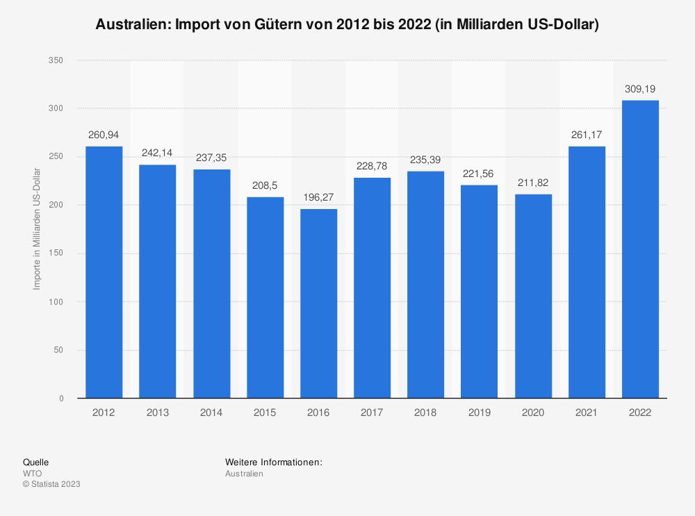 Statistik: Australien: Import von Gütern von 2007 bis 2017 (in Milliarden US-Dollar) | Statista
