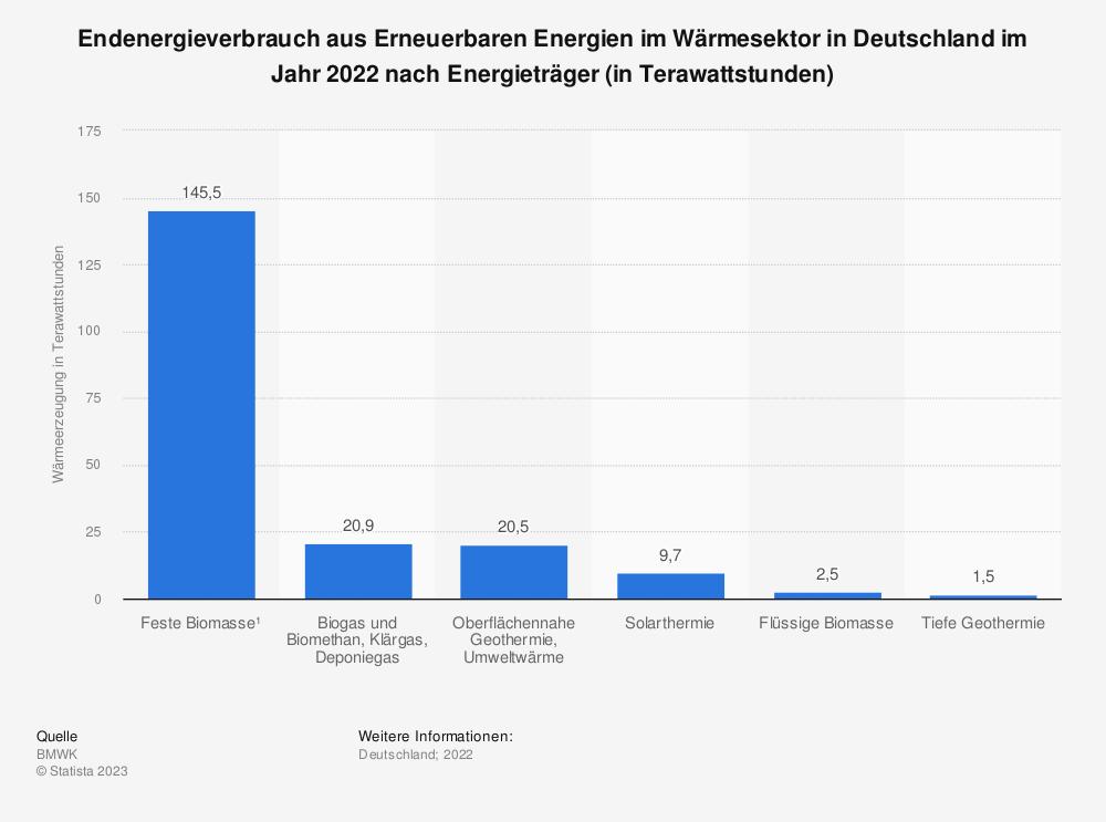 Statistik: Endenergieverbrauch aus Erneuerbaren Energien im Wärmesektor in Deutschland im Jahr 2017 nach Energieträger (in Terawattstunden) | Statista