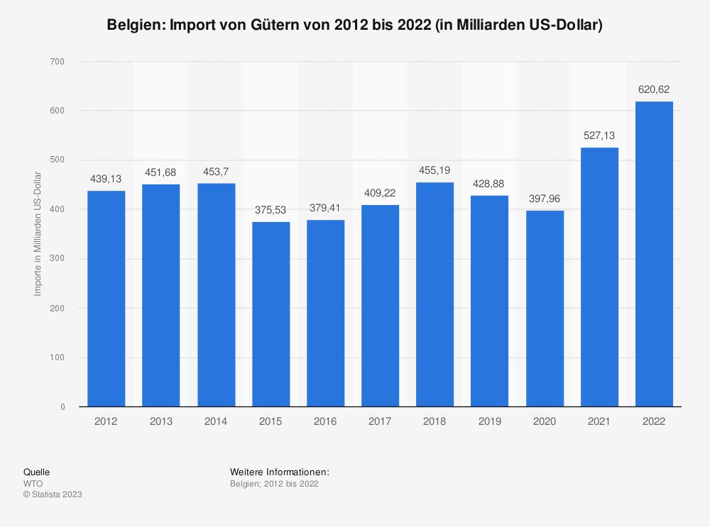 Statistik: Belgien: Import von Gütern von 2008 bis 2018 (in Milliarden US-Dollar) | Statista