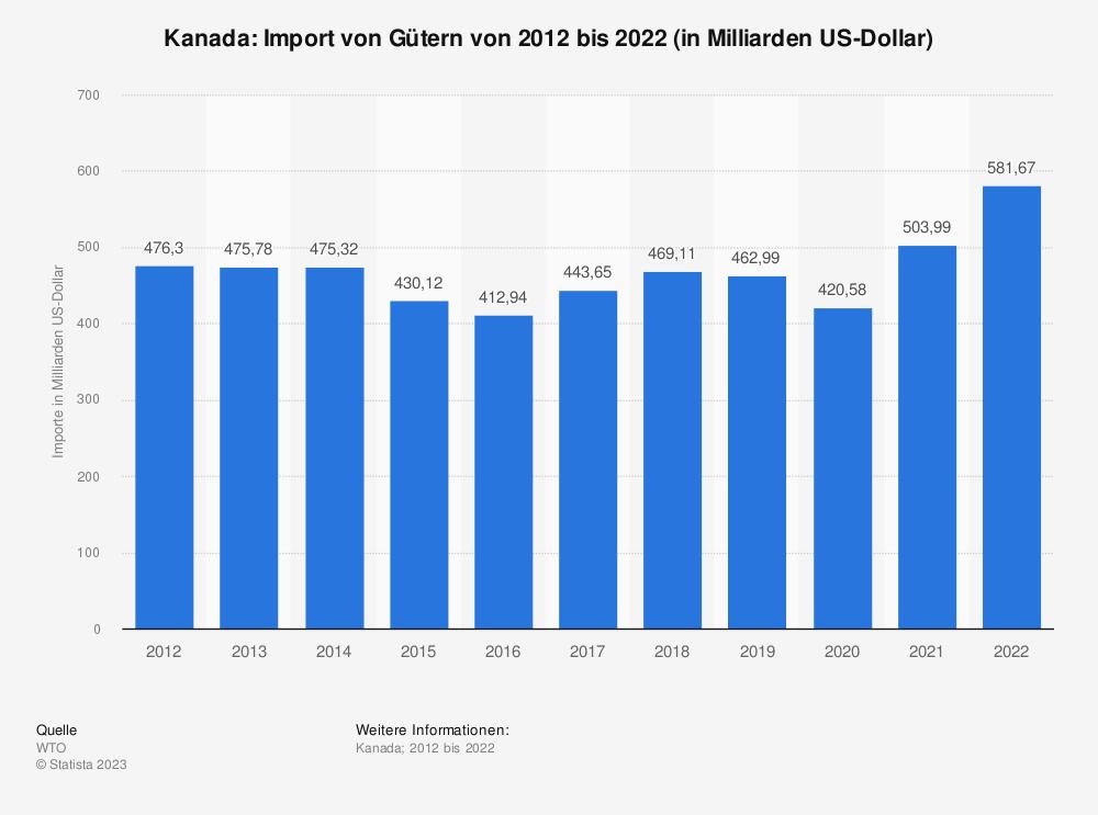 Statistik: Kanada: Import von Gütern von 2009 bis 2019 (in Milliarden US-Dollar) | Statista