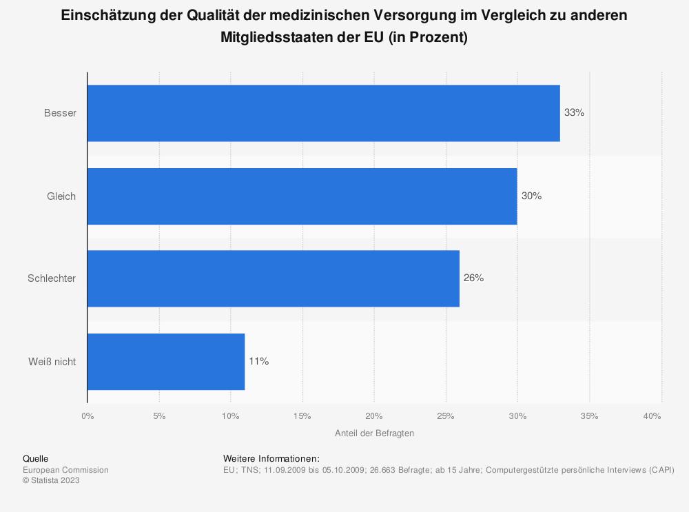 Statistik: Einschätzung der Qualität der medizinischen Versorgung im Vergleich zu anderen Mitgliedsstaaten der EU (in Prozent) | Statista