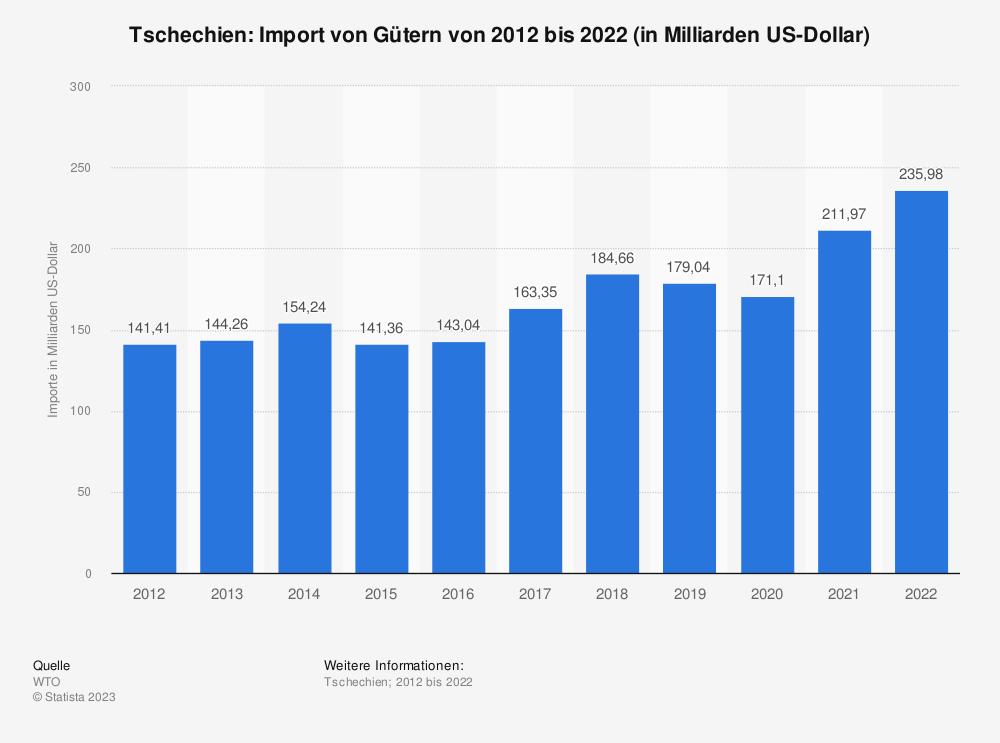 Statistik: Tschechien: Import von Gütern von 2007 bis 2017 (in Milliarden US-Dollar) | Statista