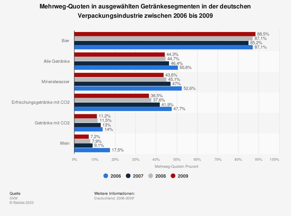 Statistik: Mehrweg-Quoten in ausgewählten Getränkesegmenten in der deutschen Verpackungsindustrie zwischen 2006 bis 2009 | Statista