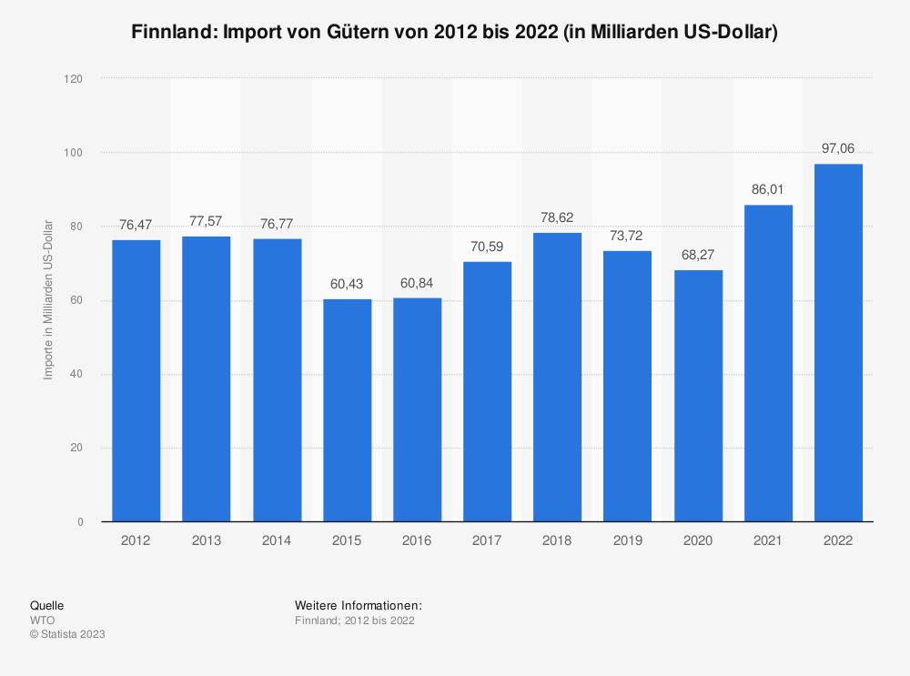 Statistik: Finnland: Import von Gütern von 2009 bis 2019 (in Milliarden US-Dollar) | Statista