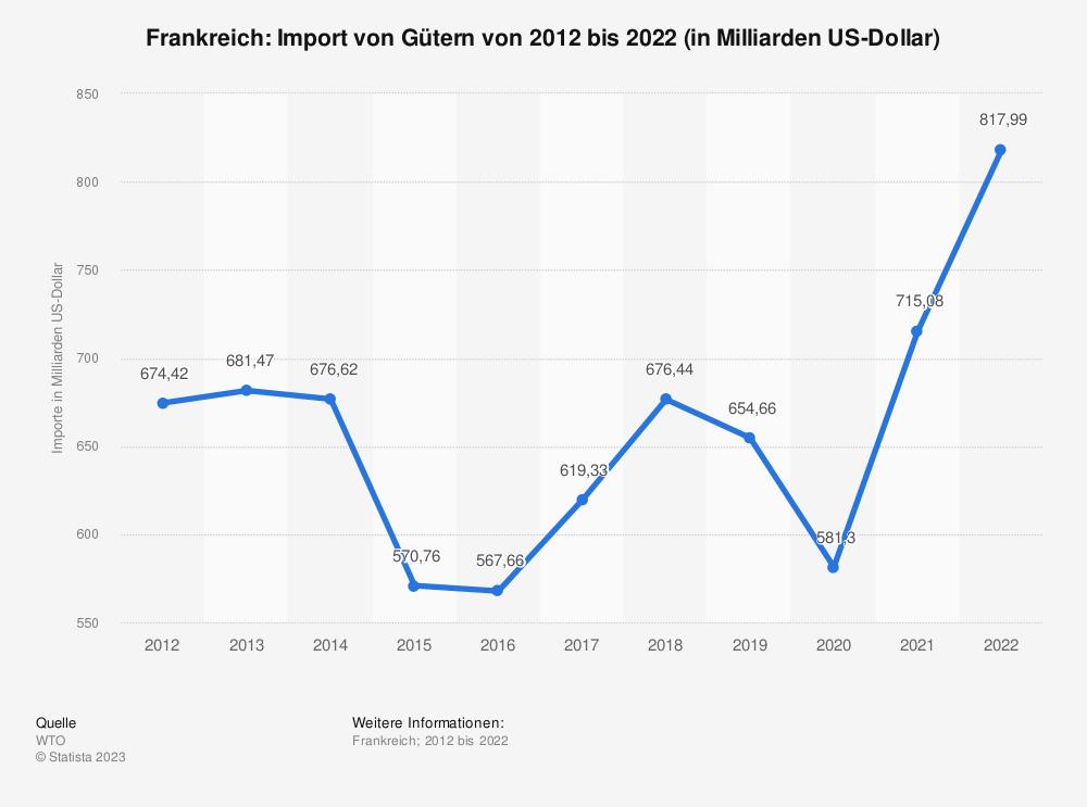 Statistik: Frankreich: Import von Gütern von 2008 bis 2018 (in Milliarden US-Dollar) | Statista