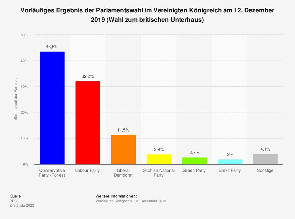 Statistik: Vorläufiges Ergebnis der Parlamentswahl im Vereinigten Königreich am 12. Dezember 2019 (Wahl zum britischen Unterhaus) | Statista