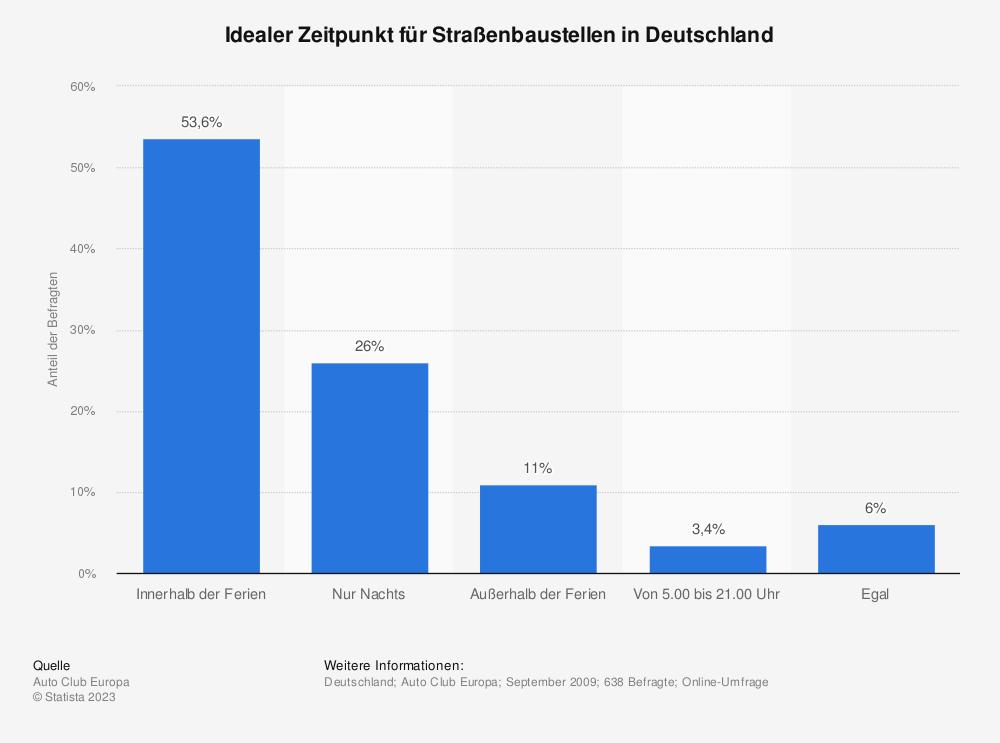 Statistik: Idealer Zeitpunkt für Straßenbaustellen in Deutschland | Statista